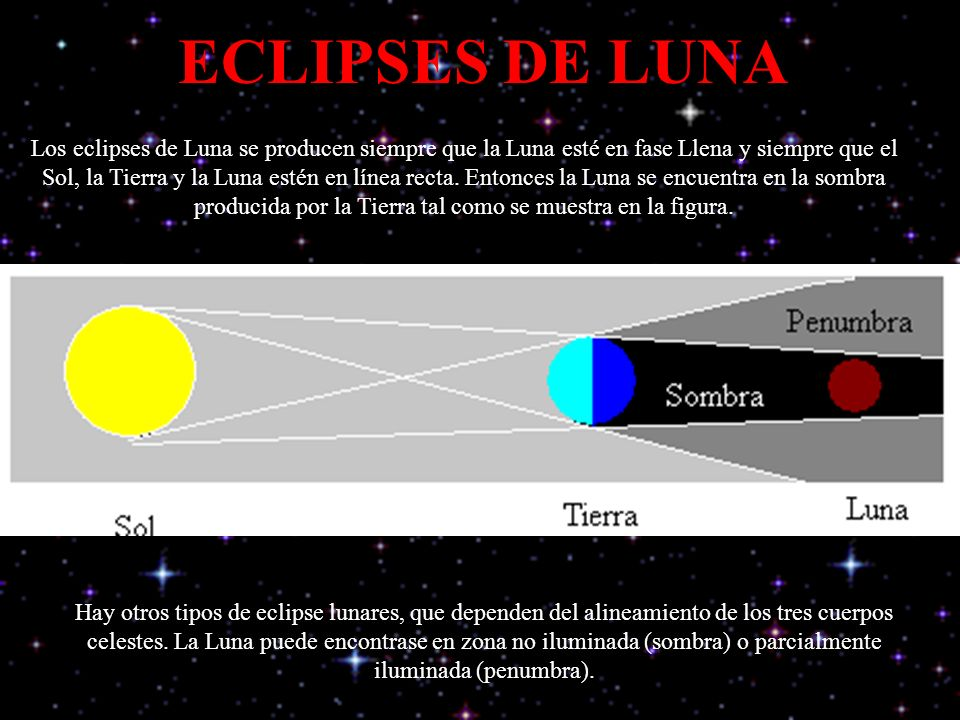 ECLIPSES DE LUNA Los eclipses de Luna se producen siempre que la Luna esté en fase Llena y siempre que el Sol, la Tierra y la Luna estén en línea recta.