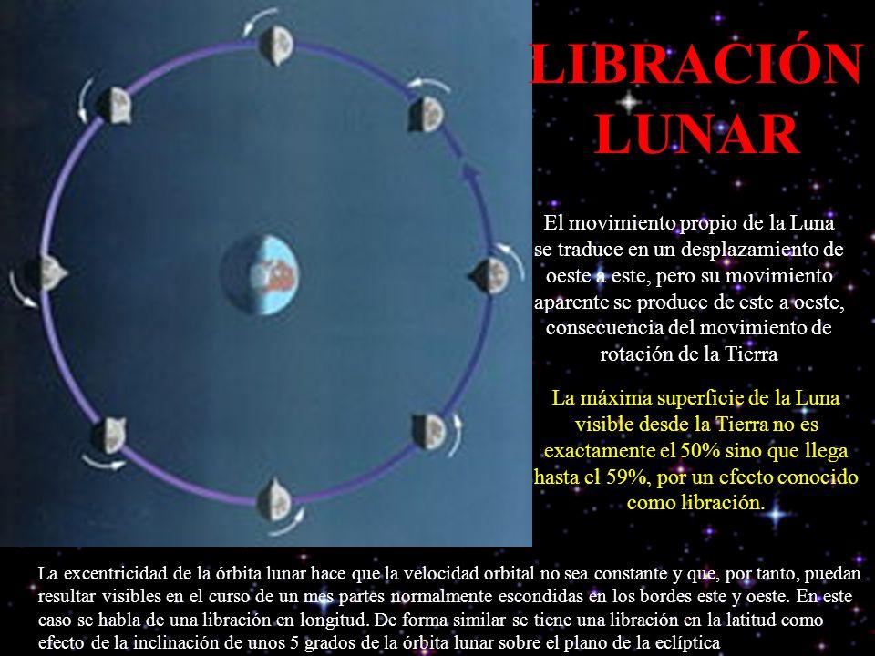 LIBRACIÓN LUNAR El movimiento propio de la Luna se traduce en un desplazamiento de oeste a este, pero su movimiento aparente se produce de este a oest