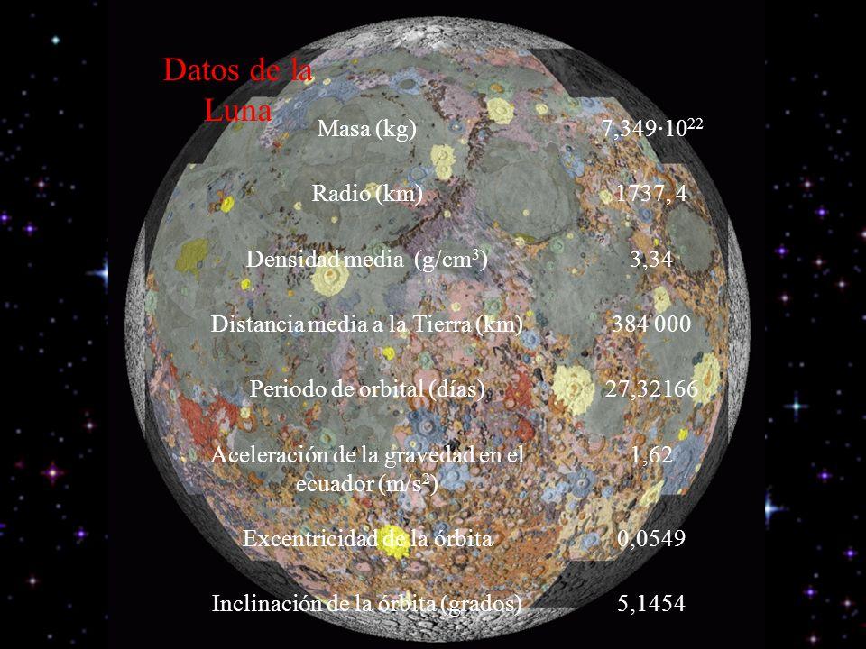 Datos de la Luna Masa (kg)7,349·10 22 Radio (km)1737, 4 Densidad media (g/cm 3 )3,34 Distancia media a la Tierra (km)384 000 Periodo de orbital (días)27,32166 Aceleración de la gravedad en el ecuador (m/s 2 ) 1,62 Excentricidad de la órbita0,0549 Inclinación de la órbita (grados)5,1454