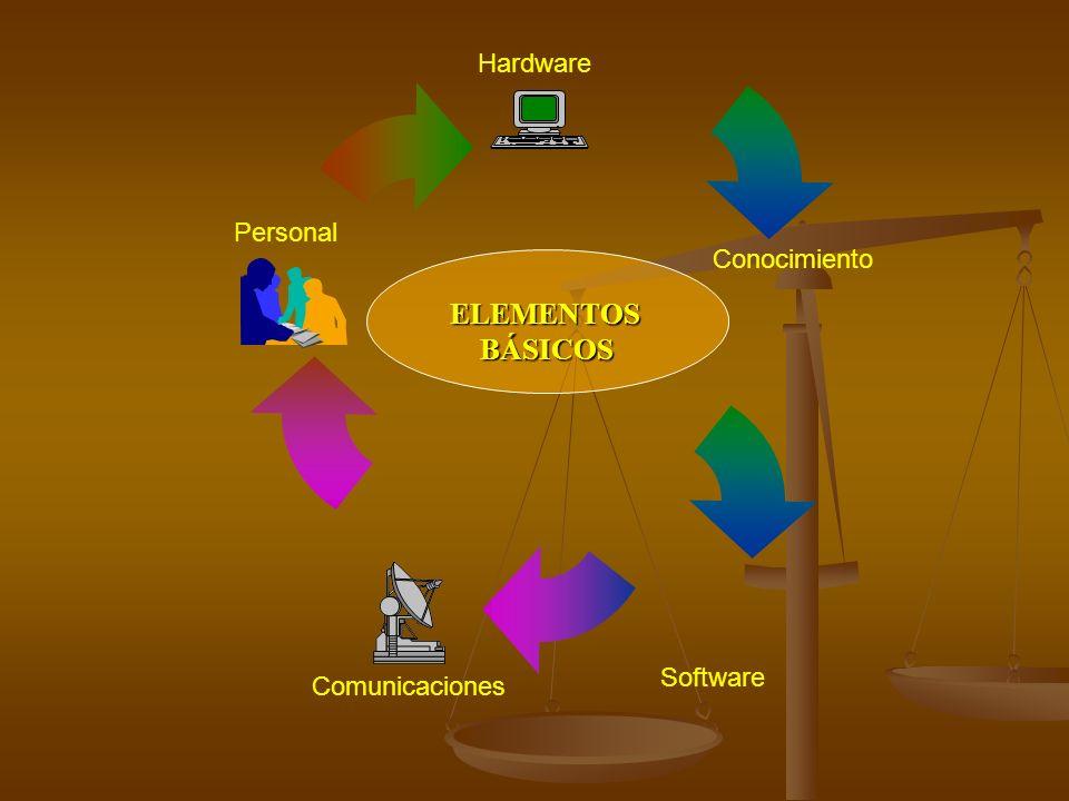 Hardware Conocimiento Personal Comunicaciones Software ELEMENTOSBÁSICOS