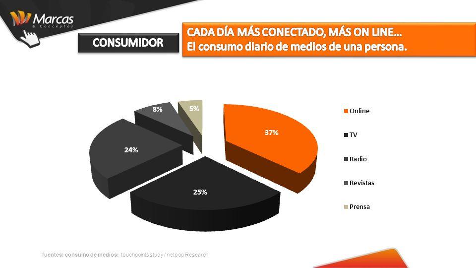 fuentes: consumo de medios: touchpoints study / netpop Research