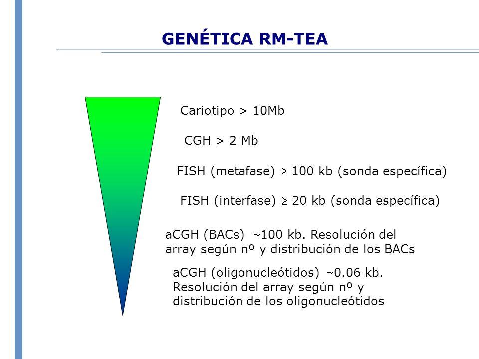 GENÉTICA RM-TEA Cariotipo > 10Mb CGH > 2 Mb FISH (interfase) 20 kb (sonda específica) FISH (metafase) 100 kb (sonda específica) aCGH (BACs) 100 kb. Re