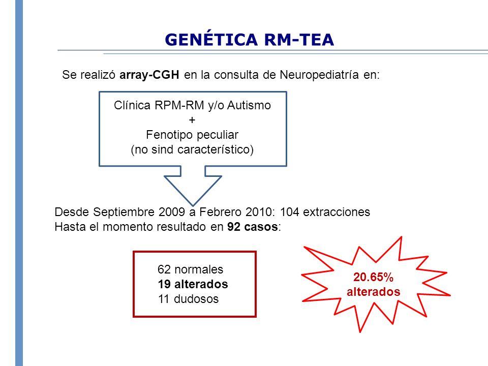 GENÉTICA RM-TEA Se realizó array-CGH en la consulta de Neuropediatría en: Desde Septiembre 2009 a Febrero 2010: 104 extracciones Hasta el momento resu