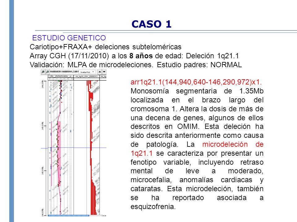 CASO 1 Cariotipo+FRAXA+ deleciones subteloméricas Array CGH (17/11/2010) a los 8 años de edad: Deleción 1q21.1 Validación: MLPA de microdeleciones. Es