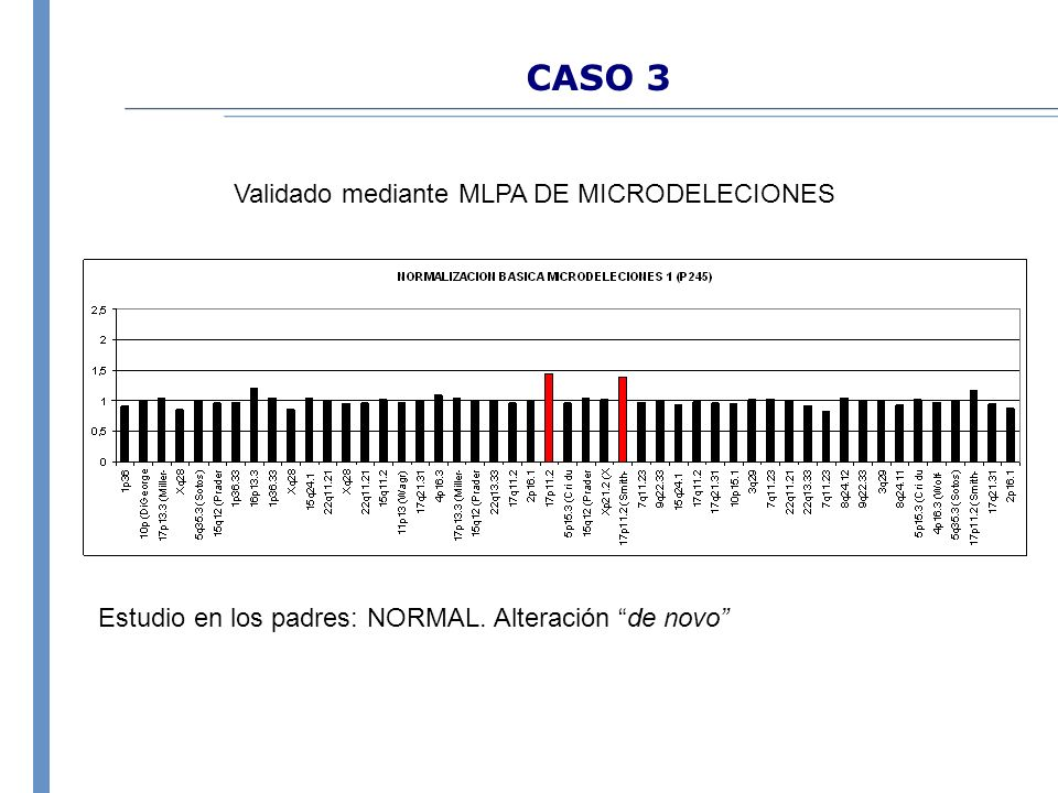 CASO 3 Validado mediante MLPA DE MICRODELECIONES Estudio en los padres: NORMAL. Alteración de novo