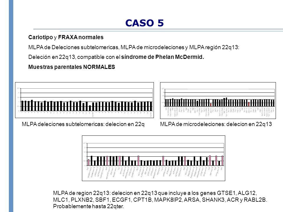 CASO 5 Cariotipo y FRAXA normales MLPA de Deleciones subtelomericas, MLPA de microdeleciones y MLPA región 22q13: Deleción en 22q13, compatible con el
