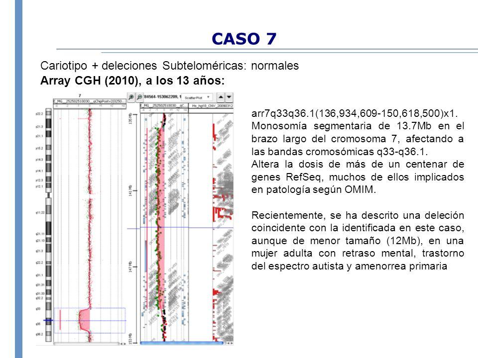 CASO 7 Cariotipo + deleciones Subteloméricas: normales Array CGH (2010), a los 13 años: arr7q33q36.1(136,934,609-150,618,500)x1. Monosomía segmentaria
