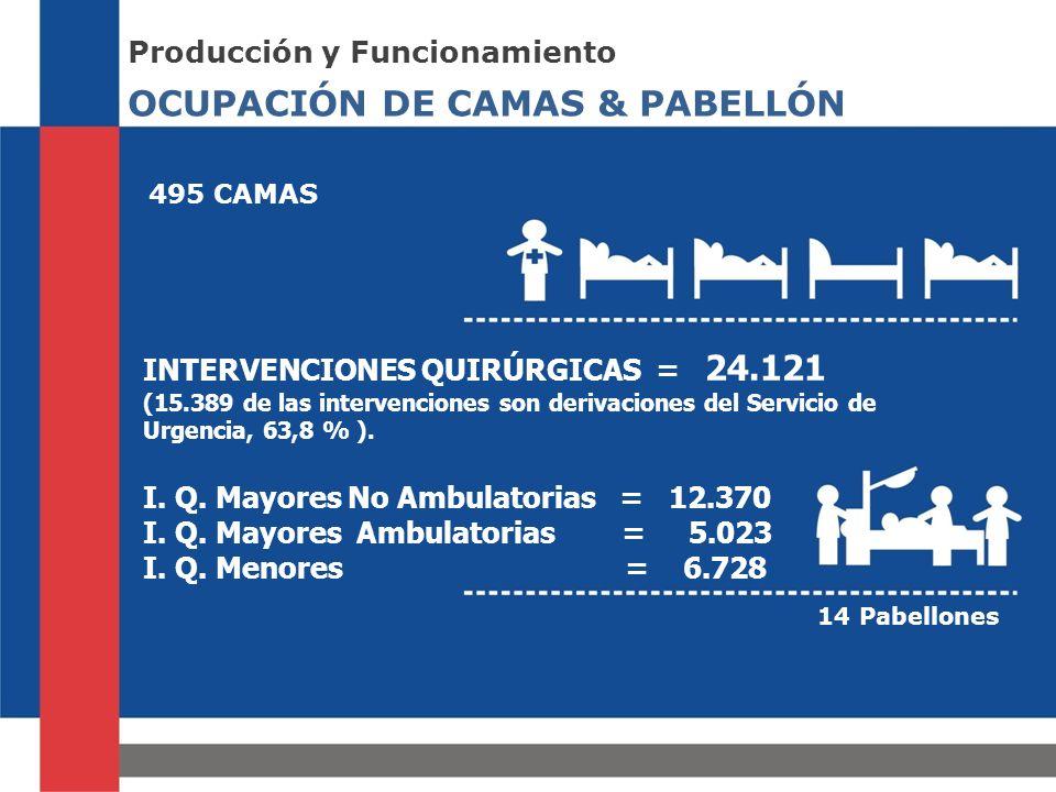OCUPACIÓN DE CAMAS & PABELLÓN Producción y Funcionamiento 495 CAMAS 14 Pabellones INTERVENCIONES QUIRÚRGICAS = 24.121 (15.389 de las intervenciones son derivaciones del Servicio de Urgencia, 63,8 % ).