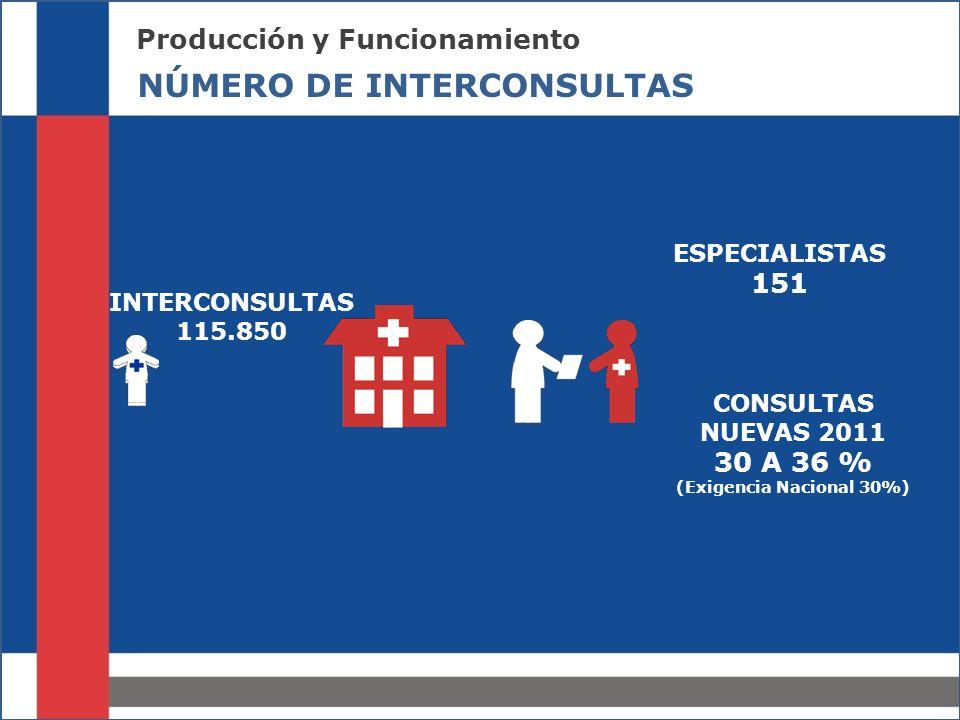 MECANISMOS DE COMUNICACIÓN Comunicaciones Producción y Funcionamiento NÚMERO DE INTERCONSULTAS ESPECIALISTAS 151 INTERCONSULTAS 115.850 CONSULTAS NUEVAS 2011 30 A 36 % (Exigencia Nacional 30%)