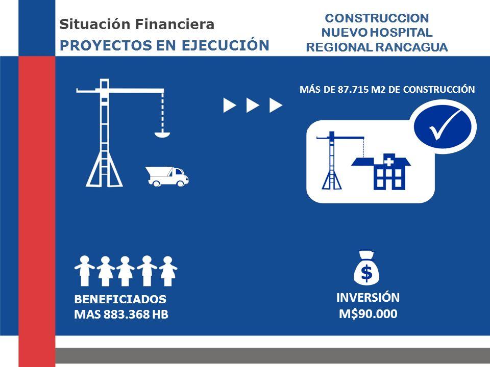 PROYECTOS EN EJECUCIÓN Situación Financiera CONSTRUCCION NUEVO HOSPITAL REGIONAL RANCAGUA BENEFICIADOS MAS 883.368 HB INVERSIÓN M$90.000 MÁS DE 87.715 M2 DE CONSTRUCCIÓN