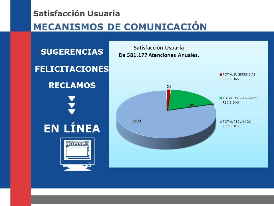 MECANISMOS DE COMUNICACIÓN Satisfacción Usuaria SUGERENCIAS EN LÍNEA FELICITACIONES RECLAMOS
