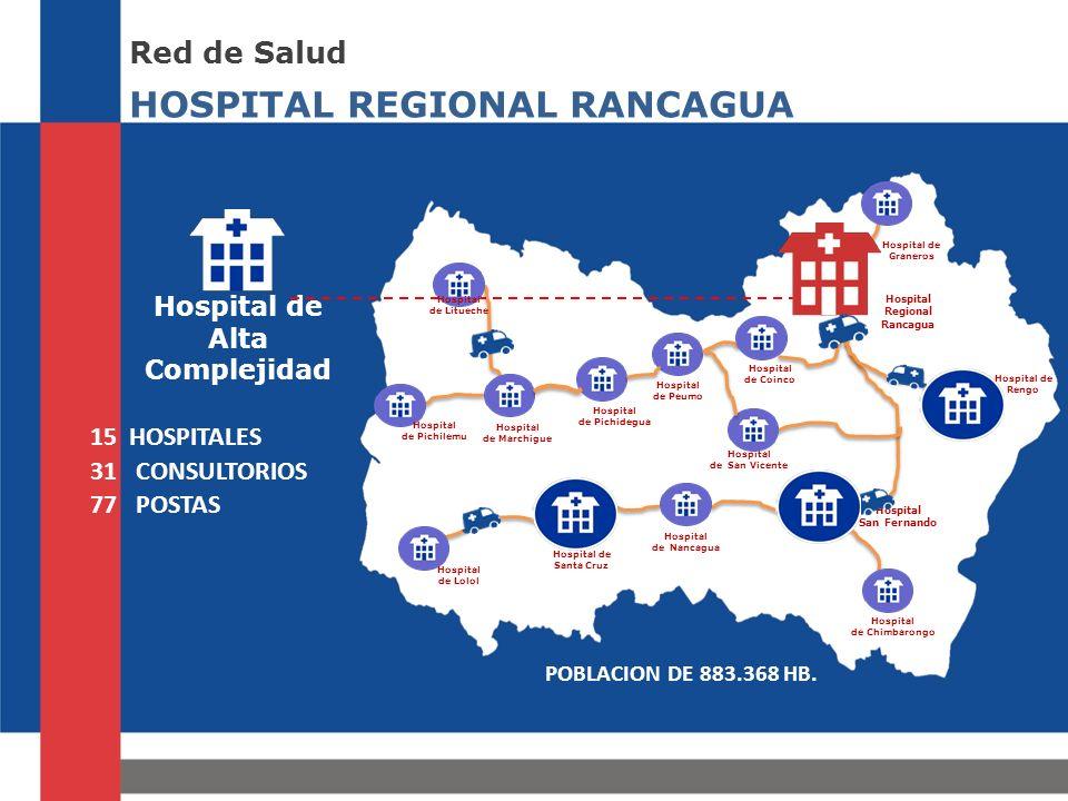 HOSPITAL REGIONAL RANCAGUA Red de Salud Hospital de Alta Complejidad Hospital de Graneros Hospital de Rengo Hospital de Santa Cruz Hospital San Fernando Hospital Regional Rancagua Hospital de Litueche Hospital de Pichilemu Hospital de Lolol Hospital de Nancagua Hospital de Chimbarongo Hospital de San Vicente Hospital de Marchigue Hospital de Pichidegua Hospital de Coinco Hospital de Peumo 15 HOSPITALES 31 CONSULTORIOS 77 POSTAS POBLACION DE 883.368 HB.