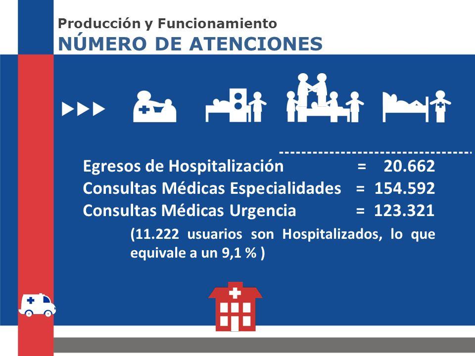 NÚMERO DE ATENCIONES Producción y Funcionamiento Egresos de Hospitalización = 20.662 Consultas Médicas Especialidades = 154.592 Consultas Médicas Urgencia = 123.321 (11.222 usuarios son Hospitalizados, lo que equivale a un 9,1 % )