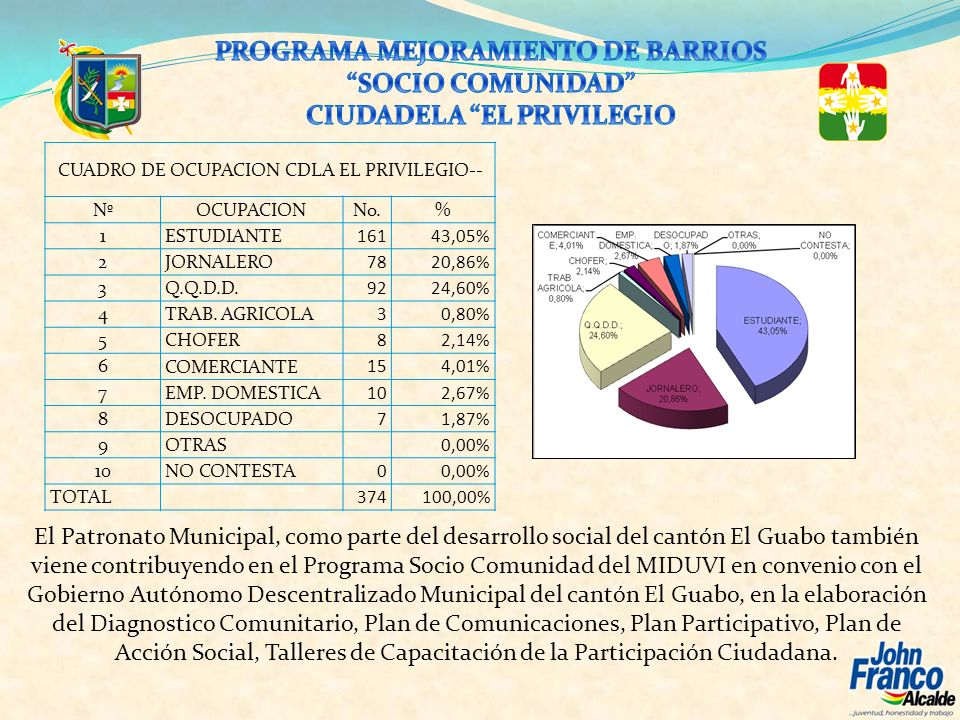 CUADRO DE OCUPACION CDLA EL PRIVILEGIO-- NºOCUPACIONNo.% 1ESTUDIANTE16143,05% 2 JORNALERO 7820,86% 3 Q.Q.D.D. 9224,60% 4 TRAB. AGRICOLA 30,80% 5 CHOFE