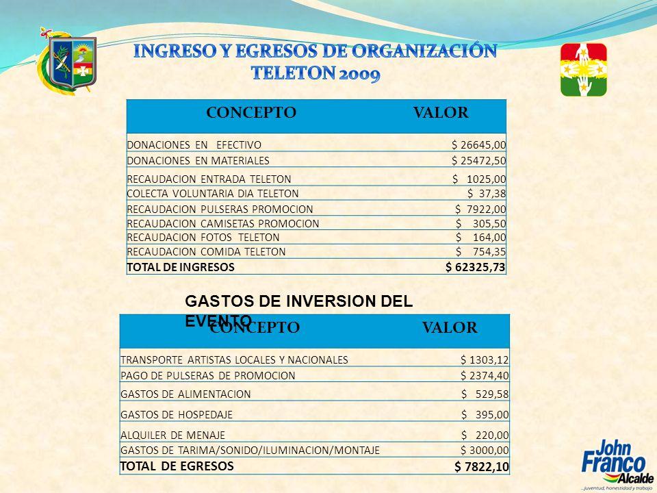 CONCEPTOVALOR DONACIONES EN EFECTIVO$ 26645,00 DONACIONES EN MATERIALES$ 25472,50 RECAUDACION ENTRADA TELETON$ 1025,00 COLECTA VOLUNTARIA DIA TELETON$