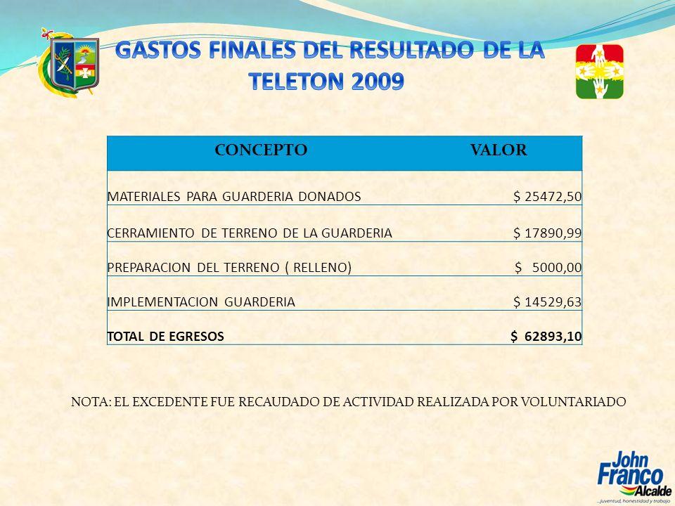 CONCEPTOVALOR MATERIALES PARA GUARDERIA DONADOS$ 25472,50 CERRAMIENTO DE TERRENO DE LA GUARDERIA$ 17890,99 PREPARACION DEL TERRENO ( RELLENO)$ 5000,00