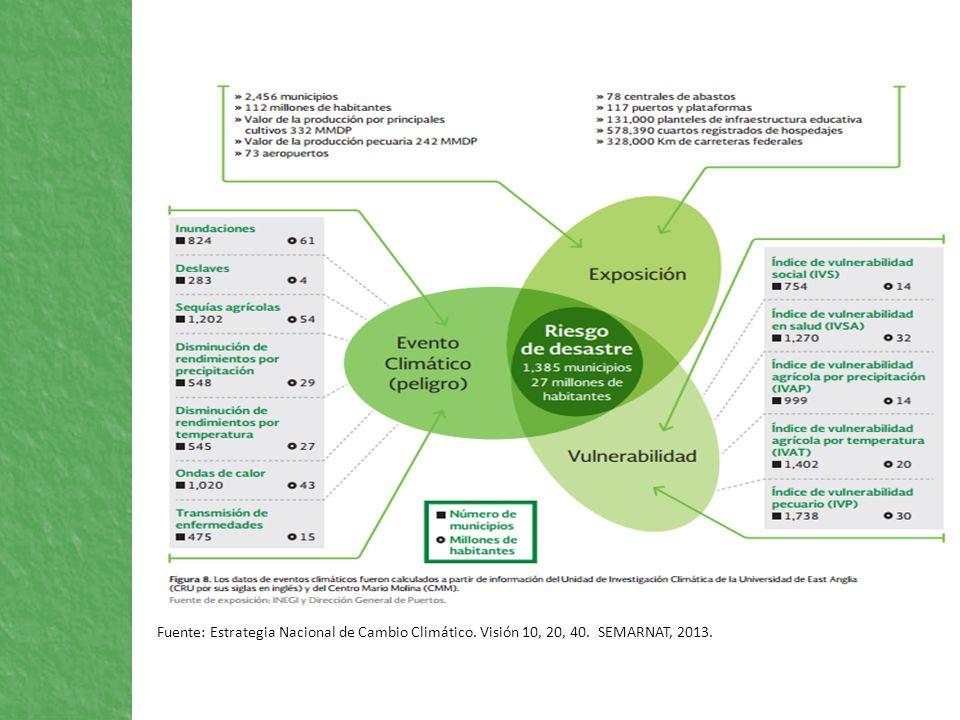 Fuente: Estrategia Nacional de Cambio Climático. Visión 10, 20, 40. SEMARNAT, 2013.