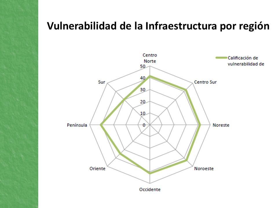 Vulnerabilidad de la Infraestructura por región