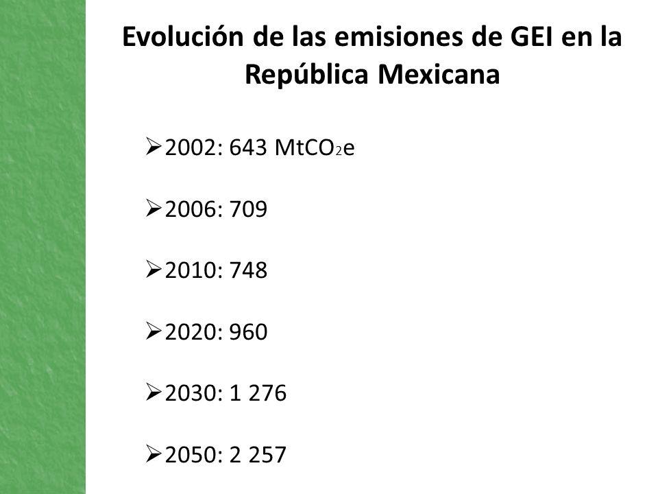 2002: 643 MtCO 2 e 2006: 709 2010: 748 2020: 960 2030: 1 276 2050: 2 257 Evolución de las emisiones de GEI en la República Mexicana