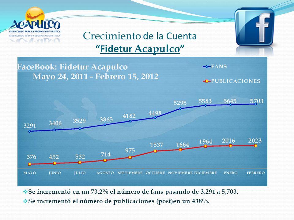Crecimiento de la CuentaFidetur Acapulco Se incrementó en un 73.2% el número de fans pasando de 3,291 a 5,703.