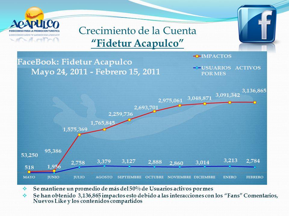 Crecimiento de la Cuenta Fidetur Acapulco Se mantiene un promedio de más del 50% de Usuarios activos por mes Se han obtenido 3,136,865 impactos esto debido a las interacciones con los Fans Comentarios, Nuevos Like y los contenidos compartidos