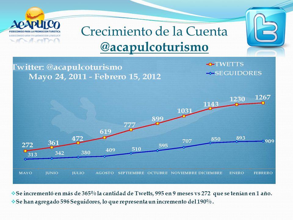 Crecimiento de la Cuenta @acapulcoturismo Se incrementó en más de 365% la cantidad de Twetts, 995 en 9 meses vs 272 que se tenían en 1 año.