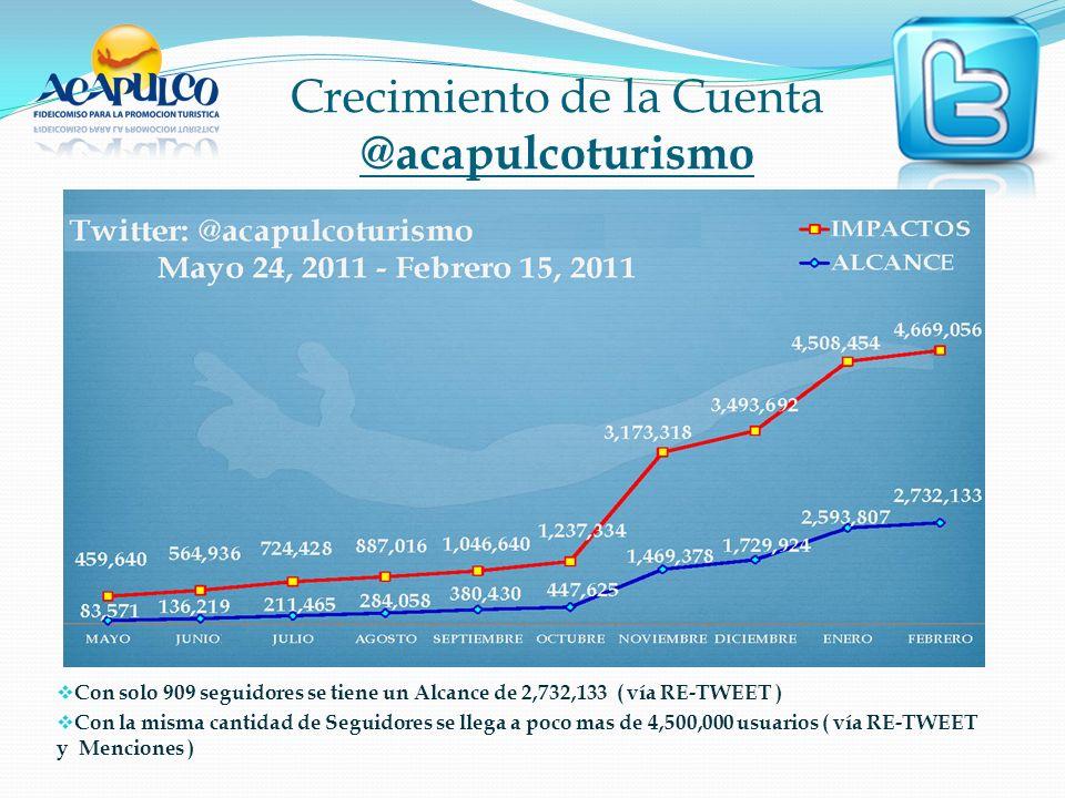 Crecimiento de la Cuenta @acapulcoturismo Con solo 909 seguidores se tiene un Alcance de 2,732,133 ( vía RE-TWEET ) Con la misma cantidad de Seguidores se llega a poco mas de 4,500,000 usuarios ( vía RE-TWEET y Menciones )