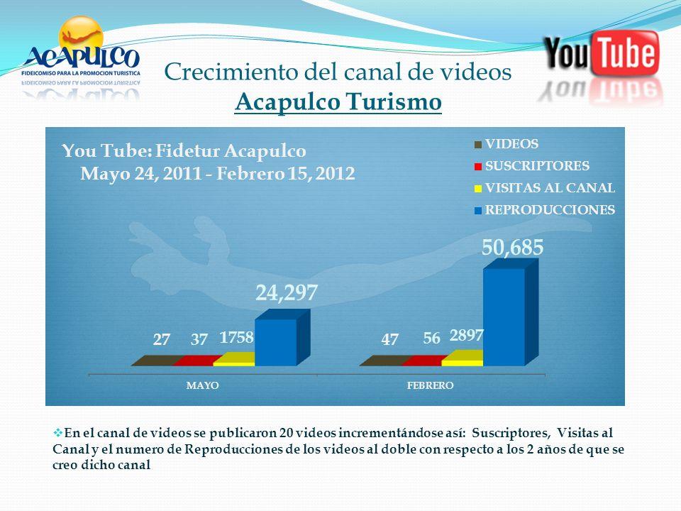 Crecimiento del canal de videos Acapulco Turismo En el canal de videos se publicaron 20 videos incrementándose así: Suscriptores, Visitas al Canal y el numero de Reproducciones de los videos al doble con respecto a los 2 años de que se creo dicho canal