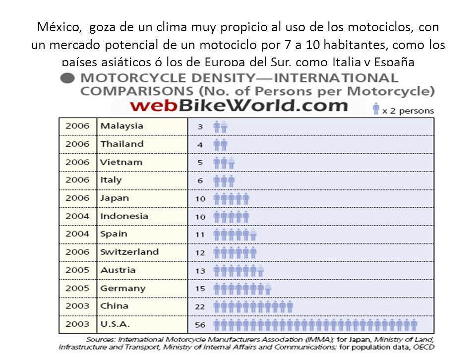 México, goza de un clima muy propicio al uso de los motociclos, con un mercado potencial de un motociclo por 7 a 10 habitantes, como los países asiáti