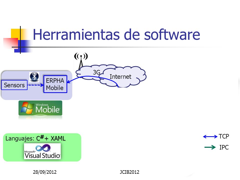 Herramientas de software ERPHA Mobile ERPHA Mobile ERPHA server 3G Internet Push server Internet Information Service ERPHA Monitoring C # + XAML Langu