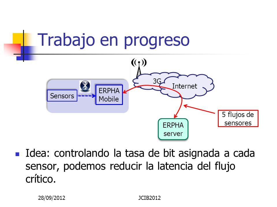 Trabajo en progreso Idea: controlando la tasa de bit asignada a cada sensor, podemos reducir la latencia del flujo crítico.