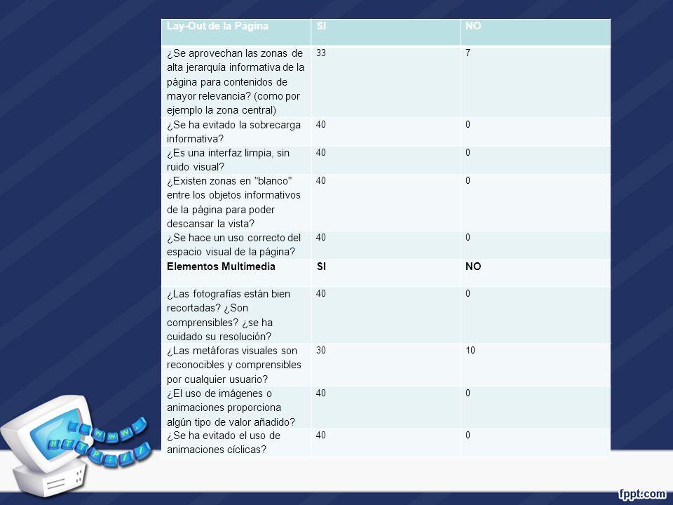 Lay-Out de la PáginaSINO ¿Se aprovechan las zonas de alta jerarquía informativa de la página para contenidos de mayor relevancia? (como por ejemplo la