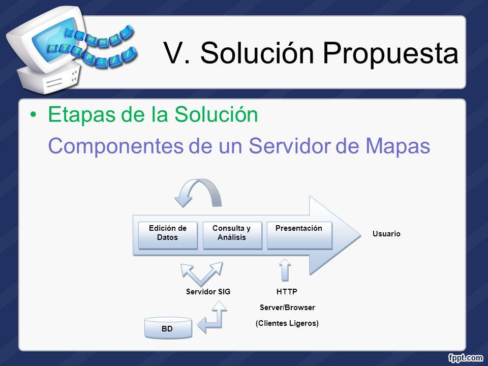 V. Solución Propuesta Etapas de la Solución Componentes de un Servidor de Mapas Edición de Datos Usuario Consulta y Análisis Presentación BD Servidor