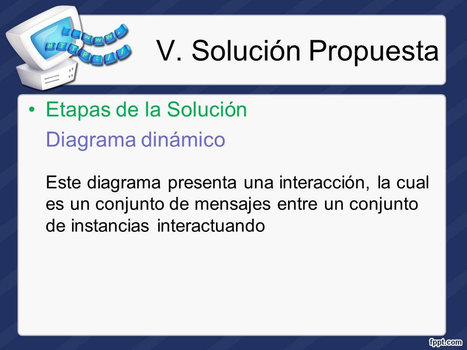 V. Solución Propuesta Etapas de la Solución Diagrama dinámico Este diagrama presenta una interacción, la cual es un conjunto de mensajes entre un conj