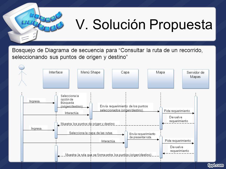 V. Solución Propuesta Bosquejo de Diagrama de secuencia para Consultar la ruta de un recorrido, seleccionando sus puntos de origen y destino Ingresa.