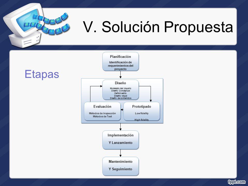 V. Solución Propuesta Etapas Planificación Identificación de requerimientos del proyecto Diseño Modelado del Usuario Diseño Conceptual Definir estilo