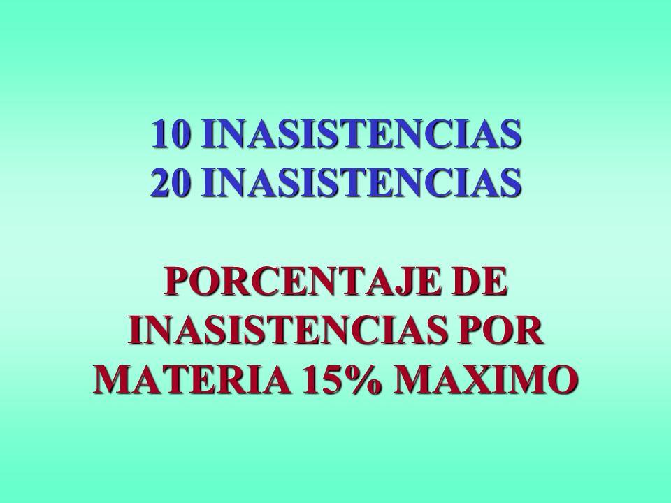 10 INASISTENCIAS 20 INASISTENCIAS PORCENTAJE DE INASISTENCIAS POR MATERIA 15% MAXIMO