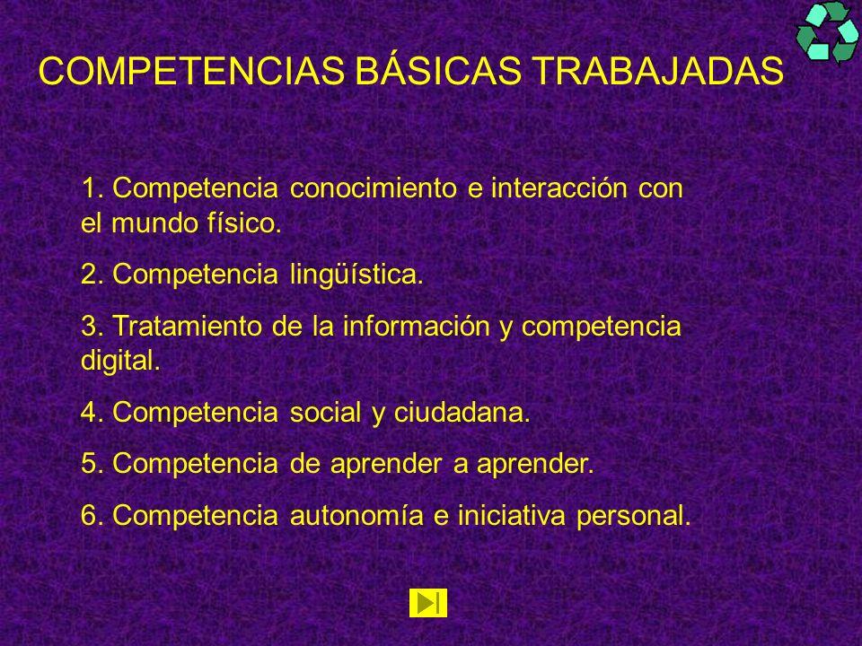 COMPETENCIAS BÁSICAS TRABAJADAS 1. Competencia conocimiento e interacción con el mundo físico. 2. Competencia lingüística. 3. Tratamiento de la inform