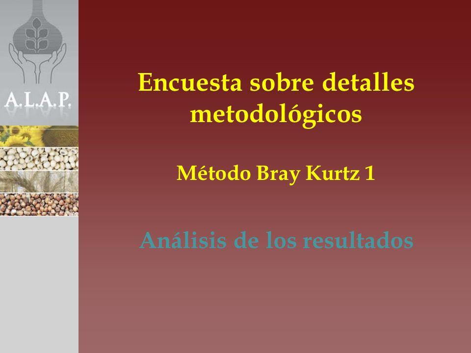 Encuesta sobre detalles metodológicos Método Bray Kurtz 1 Análisis de los resultados