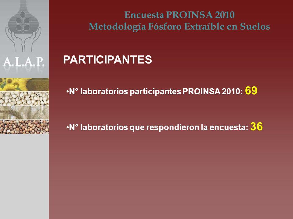 N° laboratorios participantes PROINSA 2010: 69 N° laboratorios que respondieron la encuesta: 36 Encuesta PROINSA 2010 Metodología Fósforo Extraíble en