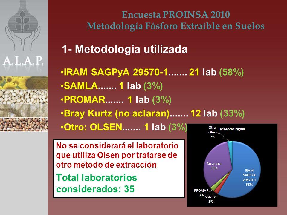 IRAM SAGPyA 29570-1....... 21 lab (58%) SAMLA....... 1 lab (3%) PROMAR....... 1 lab (3%) Bray Kurtz (no aclaran)....... 12 lab (33%) Otro: OLSEN......
