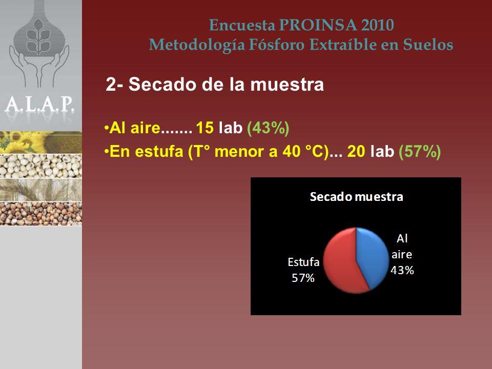 Al aire....... 15 lab (43%) En estufa (T° menor a 40 °C)... 20 lab (57%) Encuesta PROINSA 2010 Metodología Fósforo Extraíble en Suelos 2- Secado de la