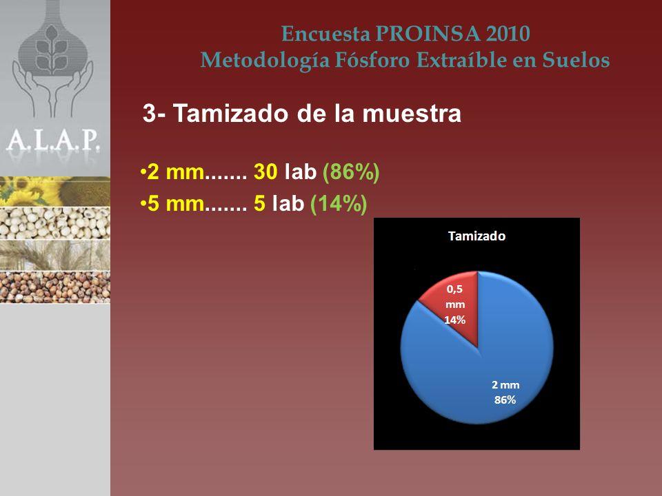 2 mm....... 30 lab (86%) 5 mm....... 5 lab (14%) Encuesta PROINSA 2010 Metodología Fósforo Extraíble en Suelos 3- Tamizado de la muestra
