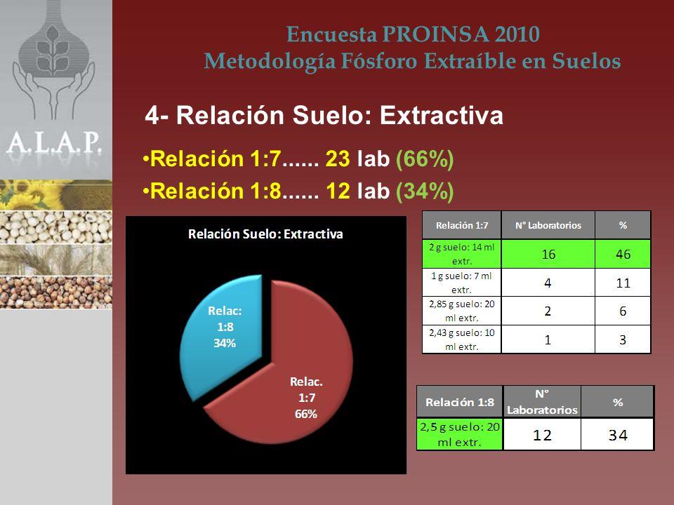 Relación 1:7...... 23 lab (66%) Relación 1:8...... 12 lab (34%) Encuesta PROINSA 2010 Metodología Fósforo Extraíble en Suelos 4- Relación Suelo: Extra