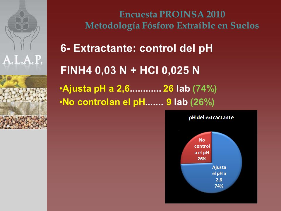 Ajusta pH a 2,6............26 lab (74%) No controlan el pH.......