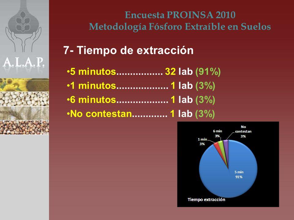 5 minutos................. 32 lab (91%) 1 minutos................... 1 lab (3%) 6 minutos................... 1 lab (3%) No contestan............. 1 la
