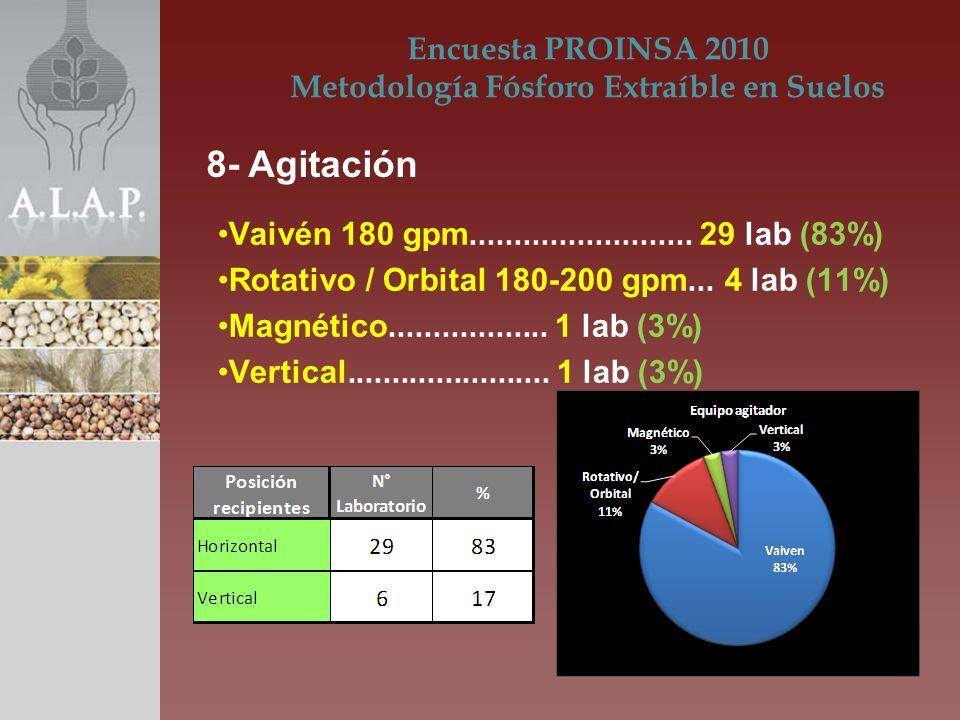 Vaivén 180 gpm......................... 29 lab (83%) Rotativo / Orbital 180-200 gpm... 4 lab (11%) Magnético.................. 1 lab (3%) Vertical....