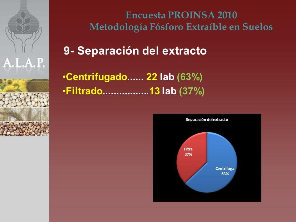 Centrifugado...... 22 lab (63%) Filtrado.................13 lab (37%) Encuesta PROINSA 2010 Metodología Fósforo Extraíble en Suelos 9- Separación del