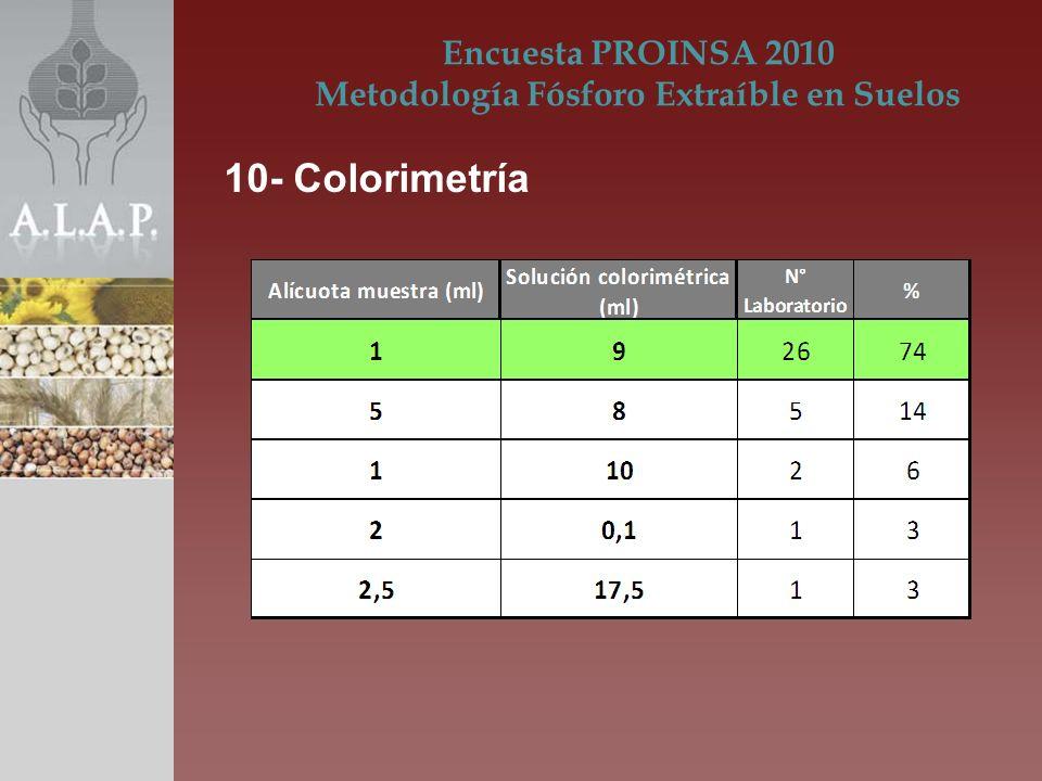 Encuesta PROINSA 2010 Metodología Fósforo Extraíble en Suelos 10- Colorimetría