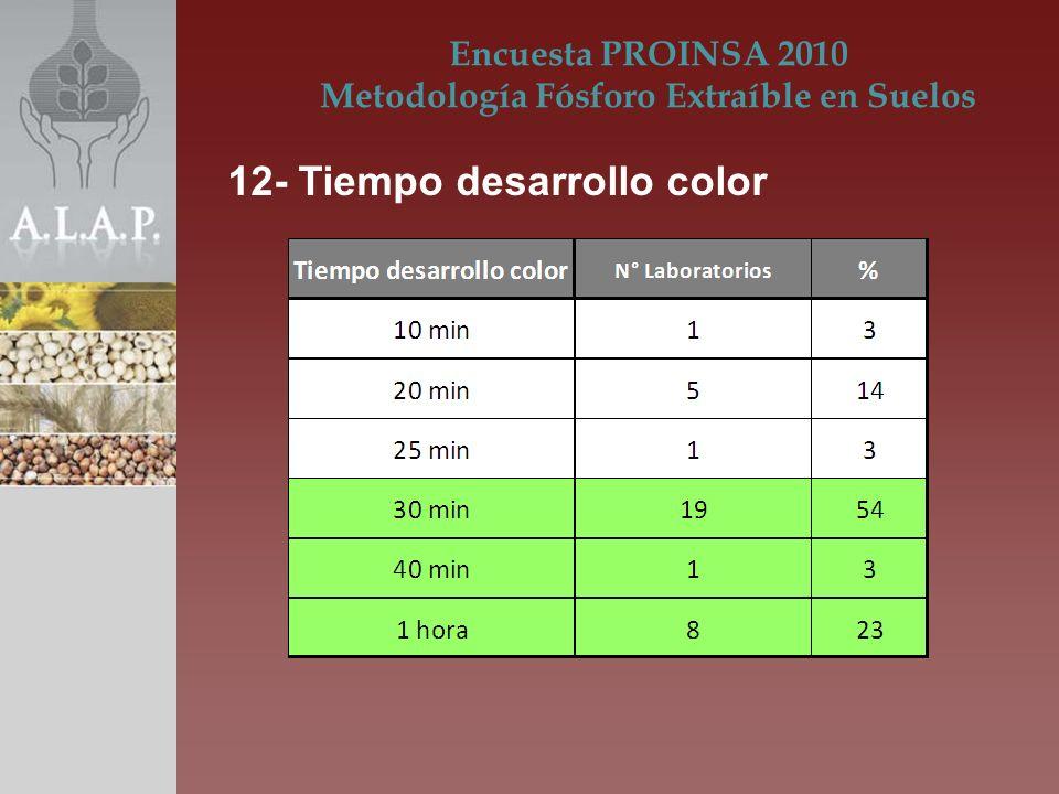 Encuesta PROINSA 2010 Metodología Fósforo Extraíble en Suelos 12- Tiempo desarrollo color